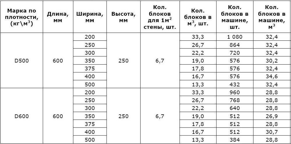 Сколько весит шлакоблок?