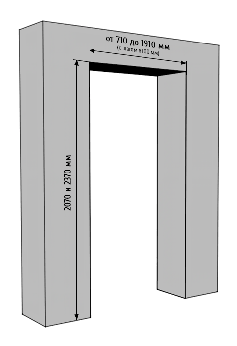 Стандартные размеры межкомнатных дверей и дверных проемов