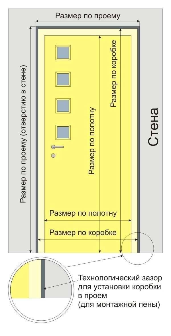 Высота дверного проема межкомнатной двери без порога: стандарт для установки