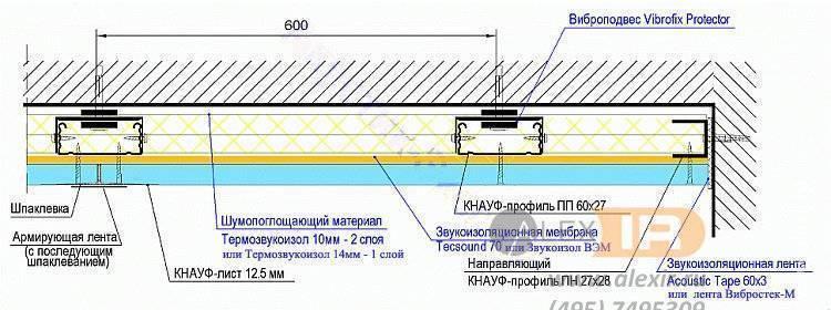 Применение пробкового покрытия для шумоизоляции потолка в квартире