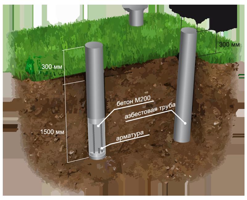 Фундамент из асбестоцементных труб: особенности основания, расчет, тонкости монтажа