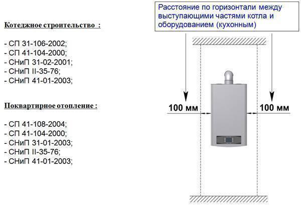 Установка настенного газового котла нормативы