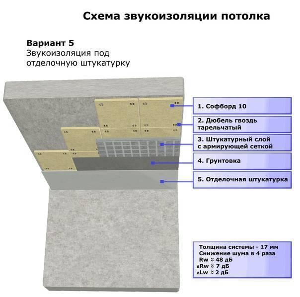 Пошаговая инструкция по выполнению пробковой шумоизоляции