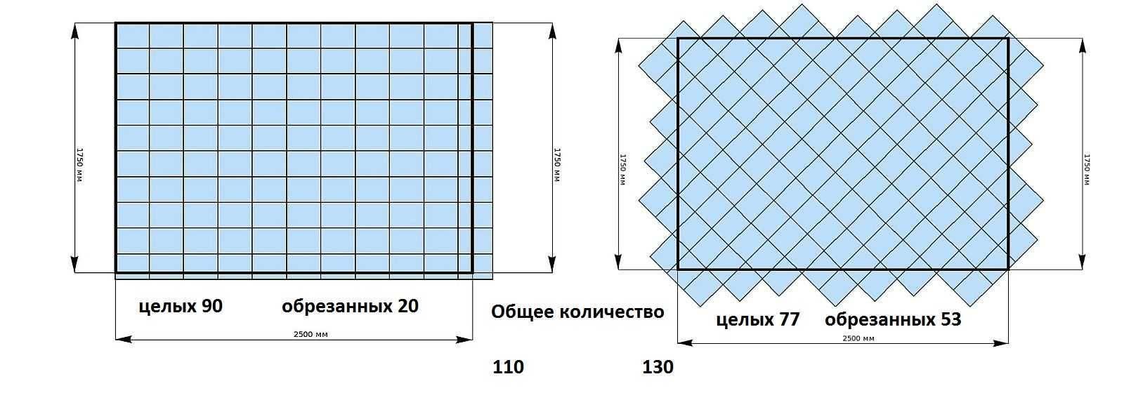 Размер половой плитки важный параметр влияющий на выбор