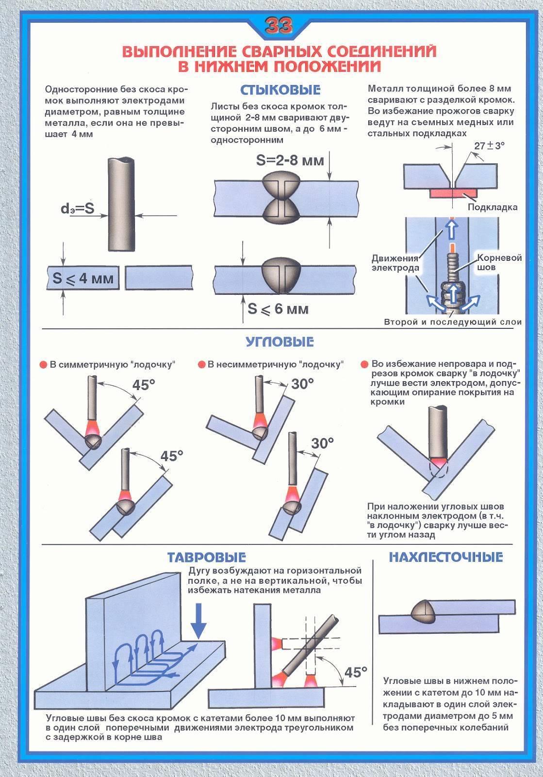 Как правильно варить электросваркой | блог строителя | яндекс дзен
