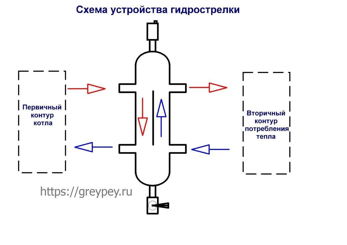 Что такое гидрострелка: принцип работы, назначение и расчеты