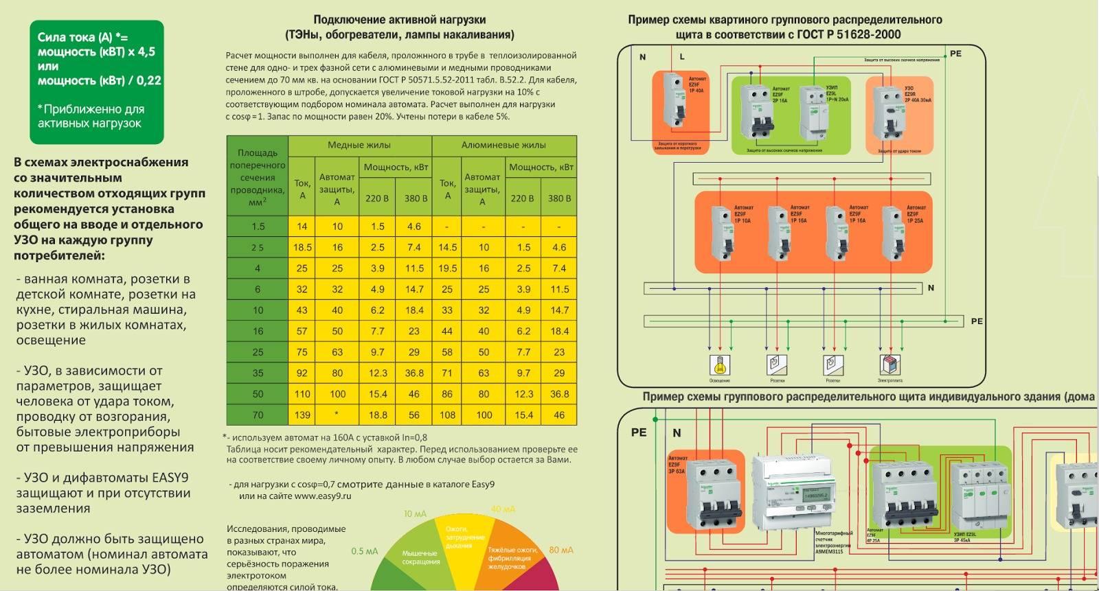 Как правильно провести выбор автомата по мощности нагрузки