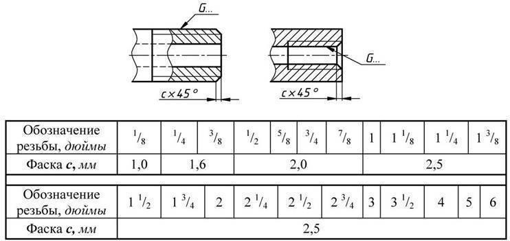 Что такое трубная резьба — виды, особенности соединений, таблица размеров