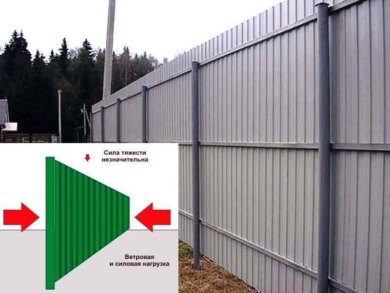 Как сделать забор из профнастила: пошаговая инструкция