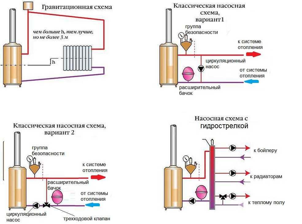 Подробная схема обвязки твердотопливного котла отопления