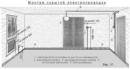 Высота розеток от пола