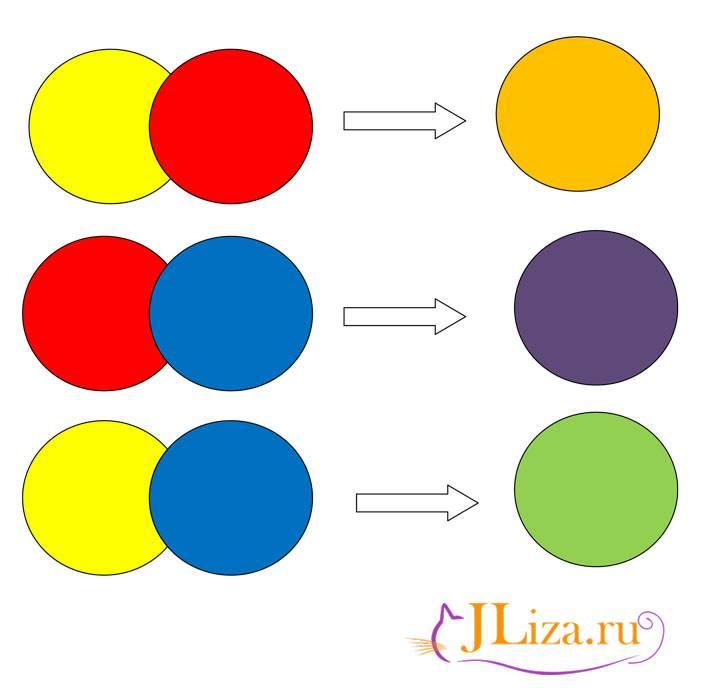 Особенности смешивания цветов: акриловые и масляные краски