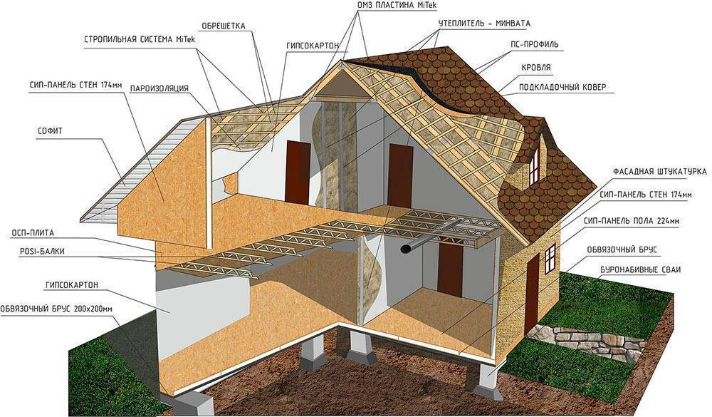 Плюсы и минусы домов из сип-панелей