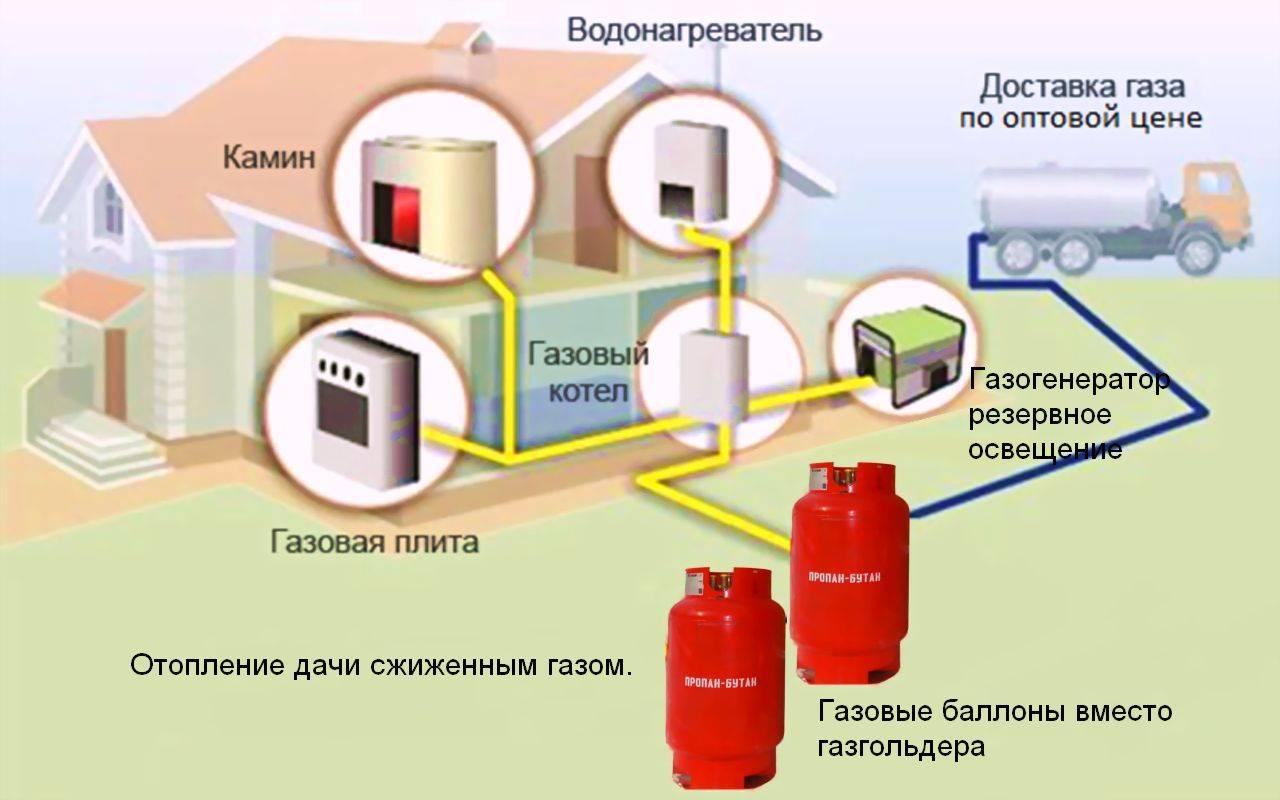 Автономное отопление газом частного дома баллонами с жидким газом. - статья - журнал