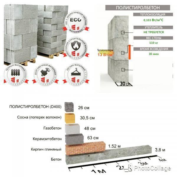 Как построить загородный дом из полистиролбетона?