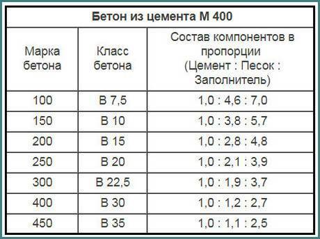 Бетон м300 в22.5: область применения, характеристики, пропорции