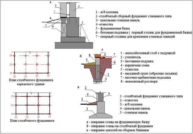 Фундамент стаканного типа: этапы возведения