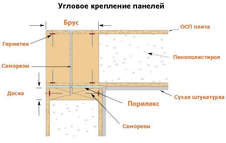 Сип-панели – что это такое, основных характеристики, плюсы и минусы