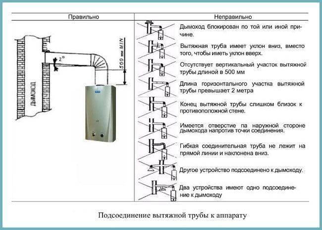 Установка газового котла своими руками