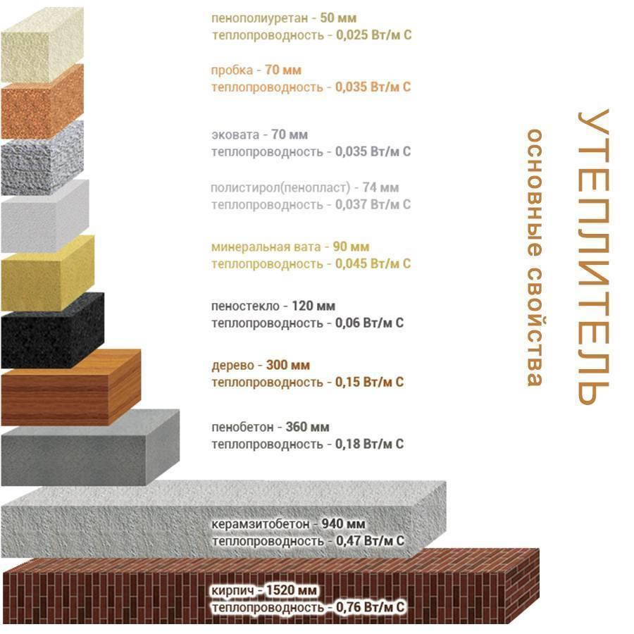 Описание теплопроводности различных строительных материалов и таблица коэффициентов теплопроводности