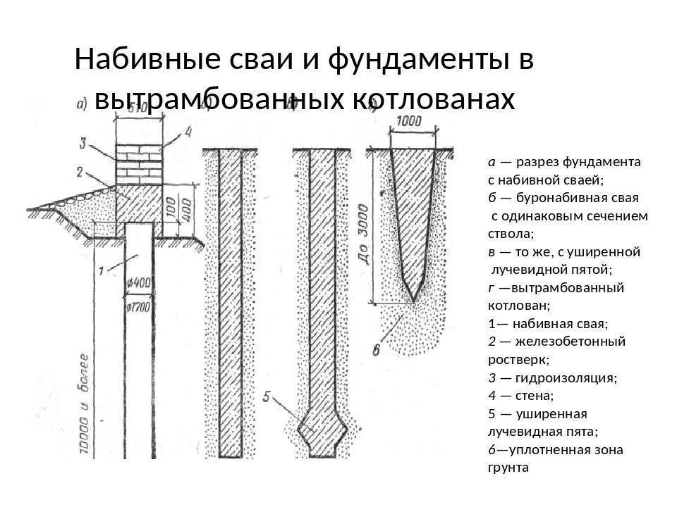 Фундаменты опор мостов на буронабивных сваях - stroyone.com