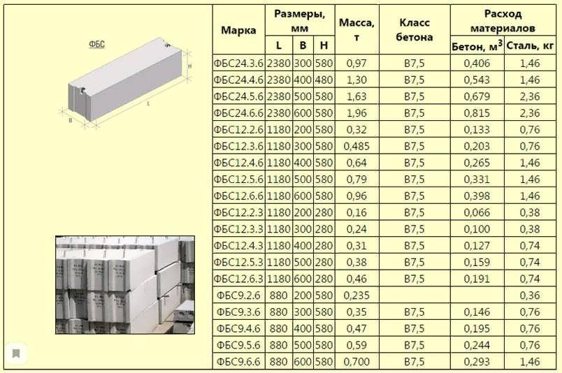 Фундаментные блоки: типоразмеры, маркировка по гост, основы монтажа | строительная компания мадерна