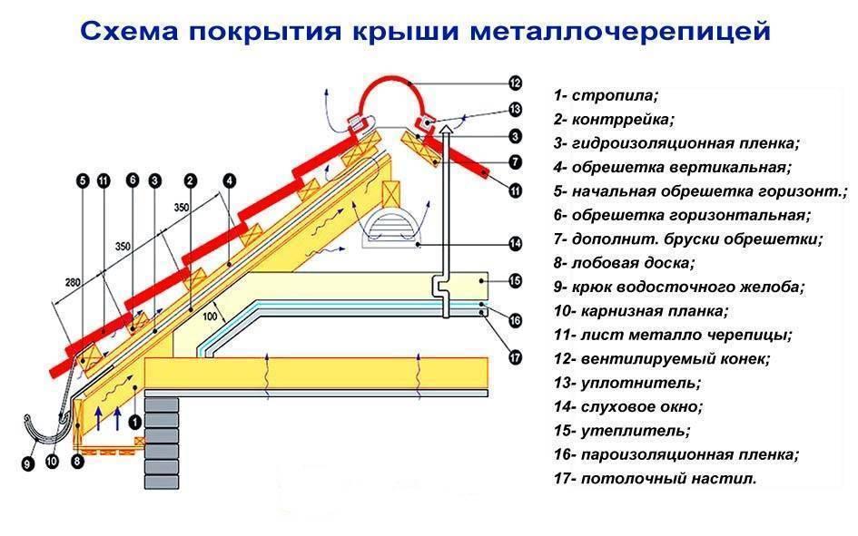 Крыша из металлочерепицы: как сделать устройство, монтаж, строительство, кровля, подготовка, заземление, шумоизоляция, конструкция крыши из металлочерепицы