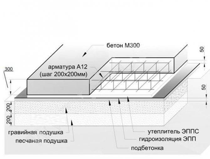 Фундаментная подушка из бетона