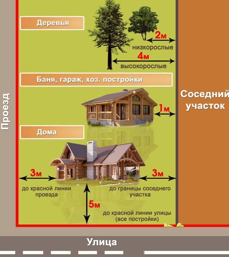 Забор между соседями по закону 2019-2020 в частном доме ижс и участке снт на даче: нормы, правила установки снип