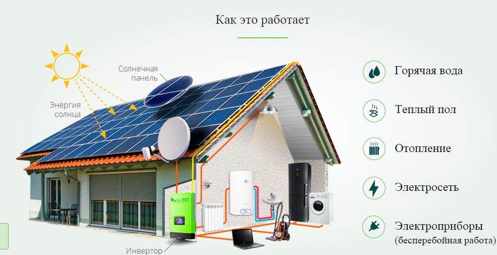 Можно ли применить солнечные батареи для отопления дома