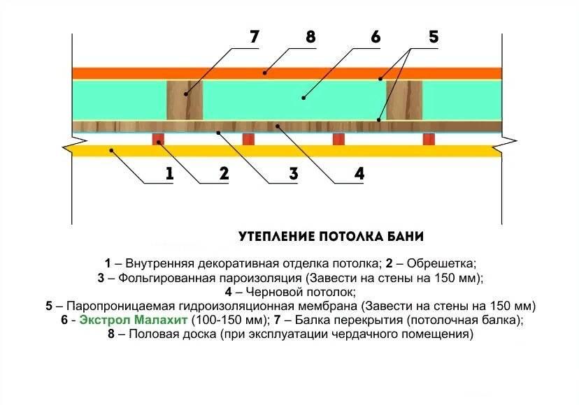 Толщина различных утеплителей для потолка