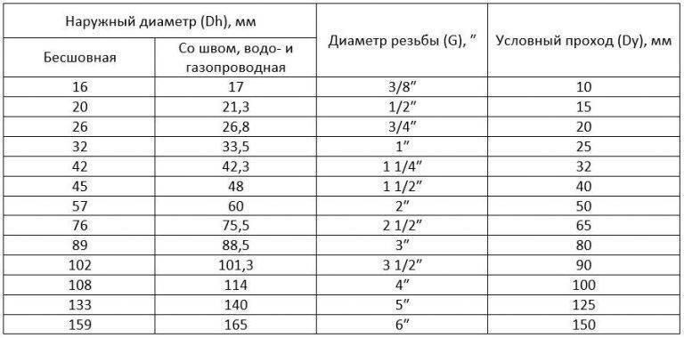 Размеры труб в дюймах и миллиметрах: полдюйма по наружному диаметру – это сколько на медных трубах