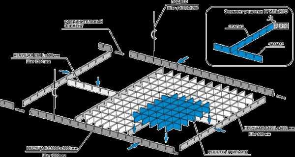 Ячеистый подвесной потолок: решетчатый 600х600 и растровый, виды установки и цена