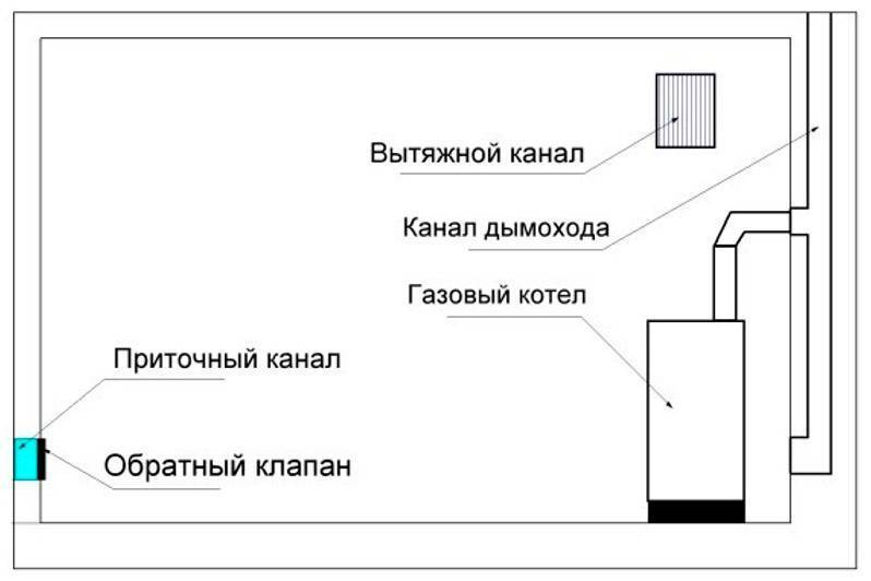 Список требований к помещению для установки газового котла