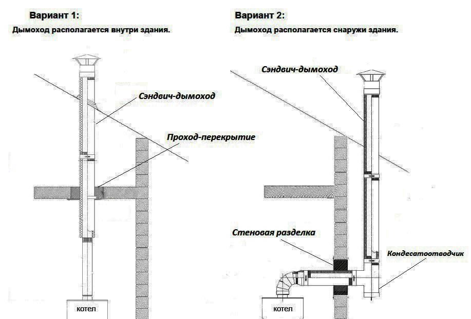 Коаксиальный дымоход для газового котла - плюсы и минусы, варианты монтажа