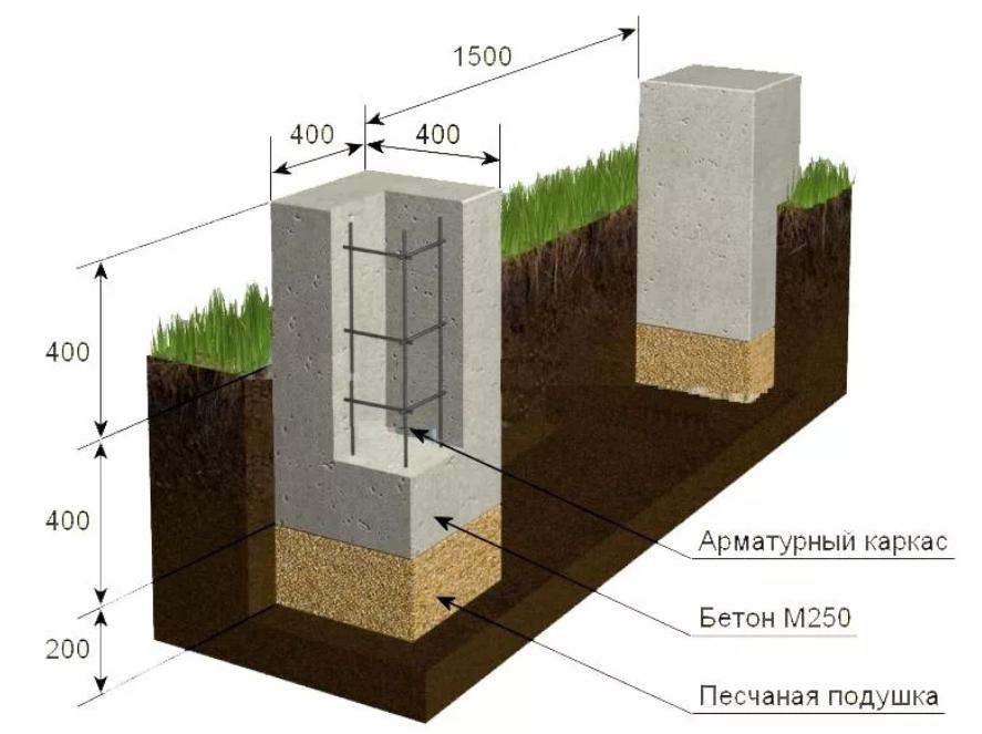 Фундамент под деревянный сруб советы и нормы - строитель