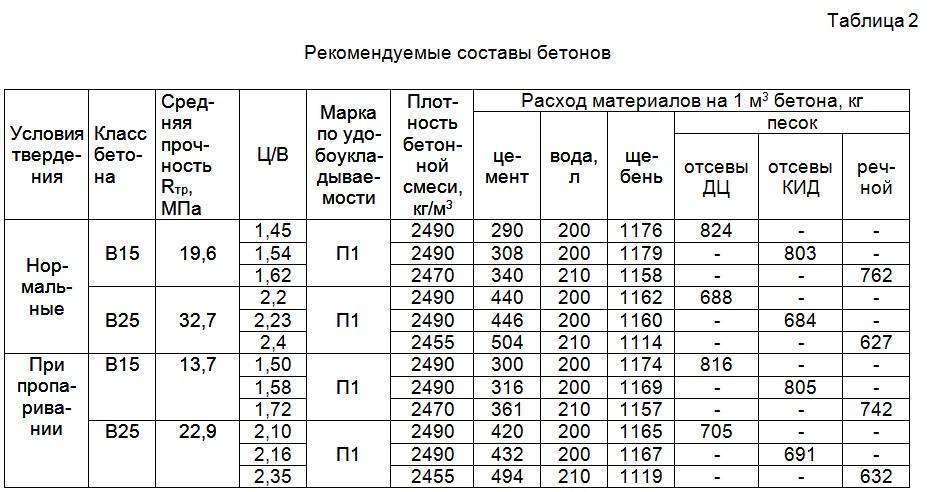 Характеристика бетона м400