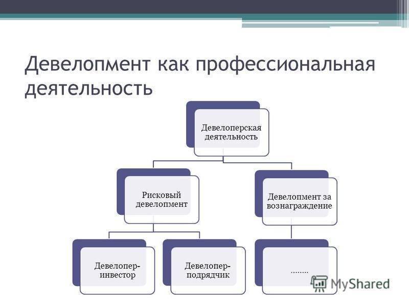 Девелопер и девелопмент — что это такое простыми словами ktonanovenkogo.ru