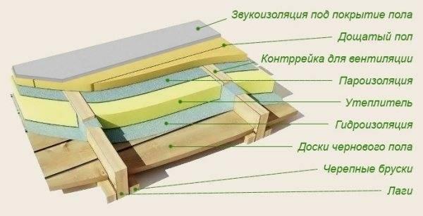 Пароизоляция для потолка в деревянном перекрытии и гидроизоляция в ванной комнате