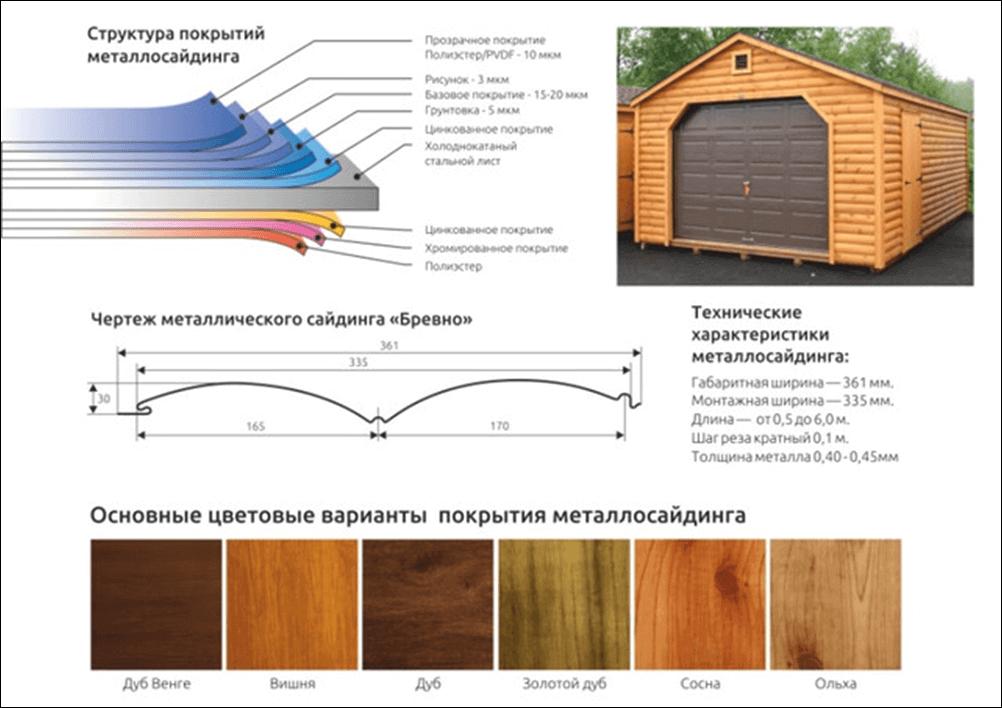 Монтаж деревянного, металлического и винилового блок-хауса - пошаговая инструкция
