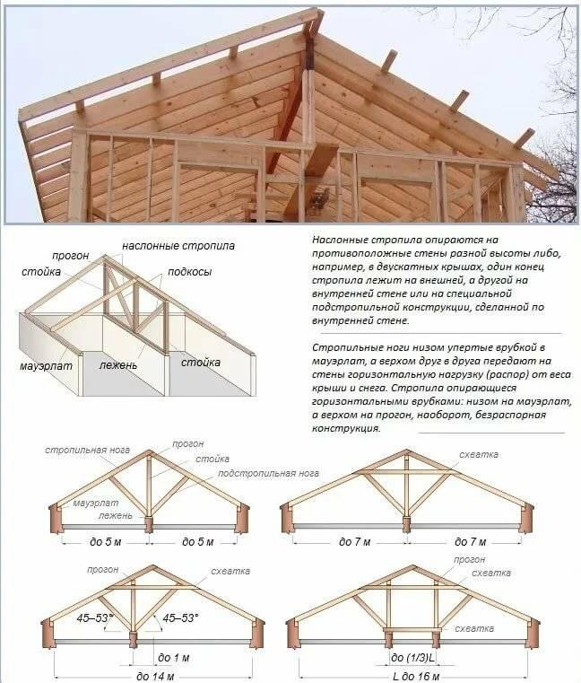Как построить крышу своими руками: пошаговая инструкция по строительству крыши. советы как правильно построить крышу правильно (130 фото + видео)