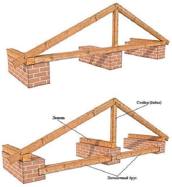 Устройство стропильной системы крыши – из чего состоит двускатная кровля, особенности комплектации