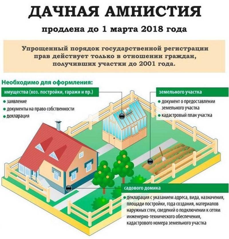 Регистрация дома по дачной амнистии: в 2020 году, через мфц, кадастровая палата, до какого года, садового, в снт, декларация