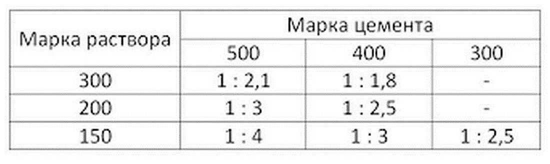Расход цемента на 1 куб раствора: нормы и от чего это зависит