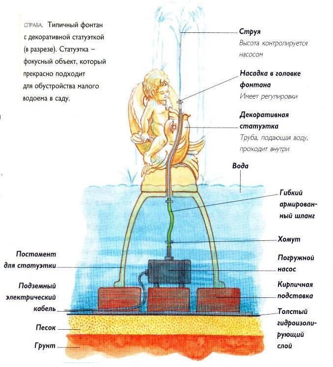 Как сделать фонтан своими руками: пошаговые инструкции с фото и видео