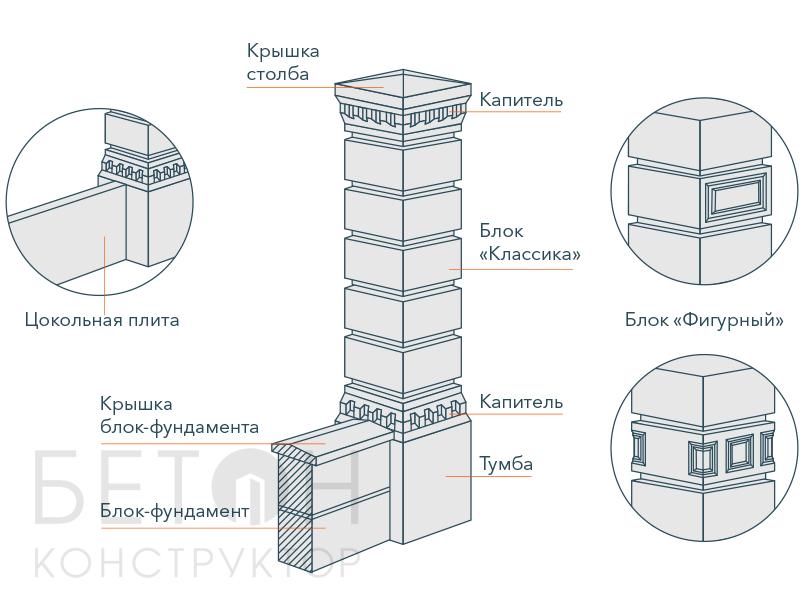 Блоки для столбов забора своими руками: технология изготовления
