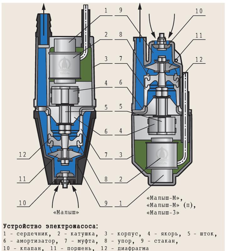 Насос «малыш»: нюансы, особенности, область применения на vodatyt.ru