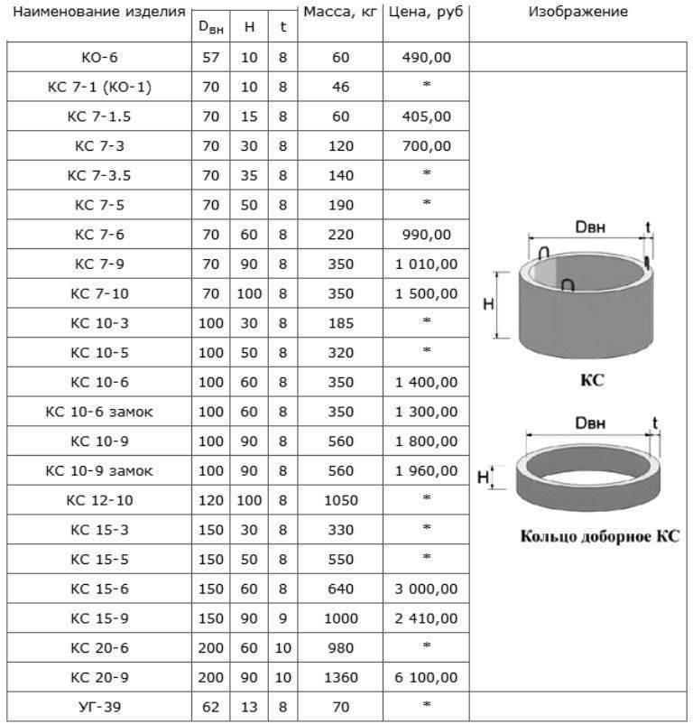 Какие размеры у железобетонных колец для колодца