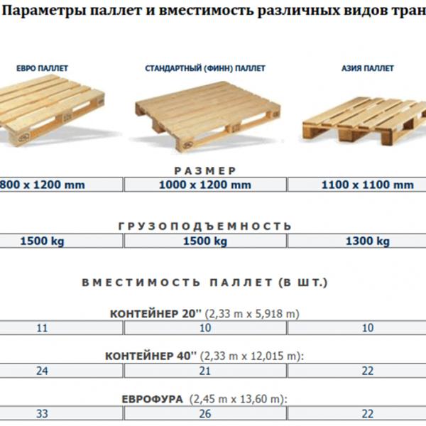 Виды паллет (поддонов) general import