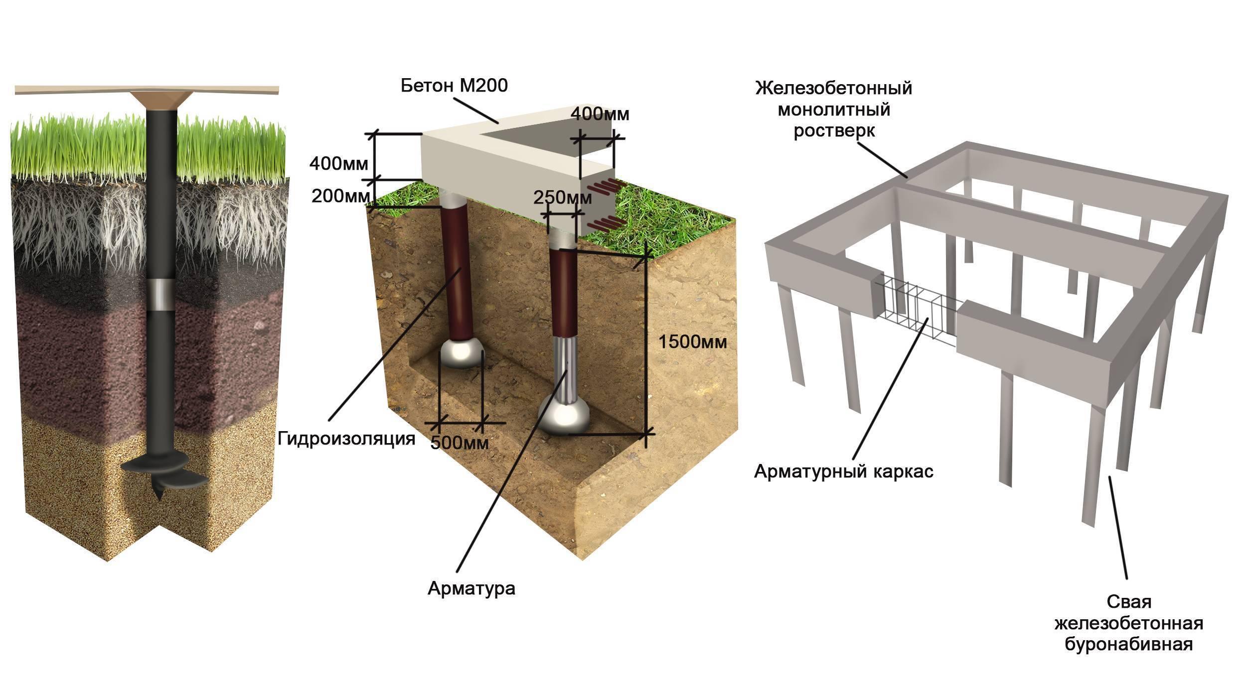 Рекомендации по расчету, проектированию и устройству свайных фундаментов нового типа в г. москве /